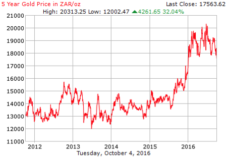 gold-price-in-rands