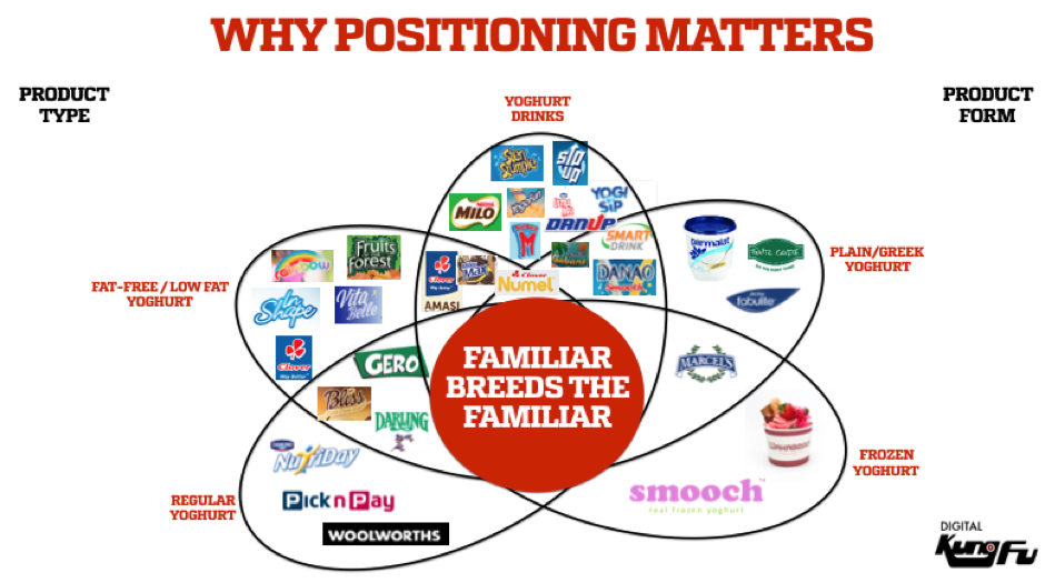 why-position-matters-in-business